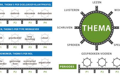 Nederlands integreren in beroepsonderwijs
